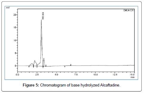 chromatography-separation-techniques-base-hydrolyzed