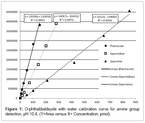 chromatography-separation-techniques-calibration-curve