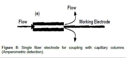 chromatography-separation-techniques-capillary-columns