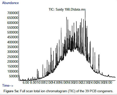 chromatography-separation-techniques-chromatogram