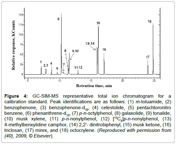 chromatography-separation-techniques-chromatogram-calibration-toluamide
