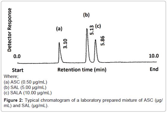chromatography-separation-techniques-chromatogram-laboratory-mixture