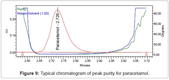chromatography-separation-techniques-chromatogram-peak-purity