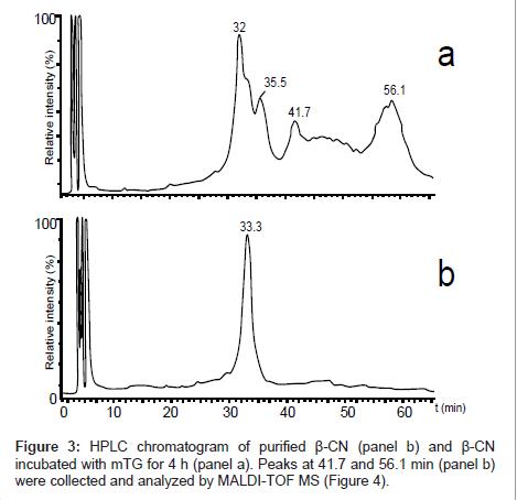 chromatography-separation-techniques-chromatogram-purified