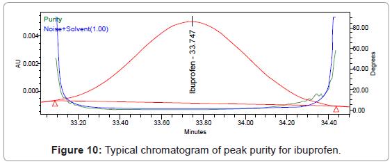 chromatography-separation-techniques-chromatogram-purity-ibuprofen