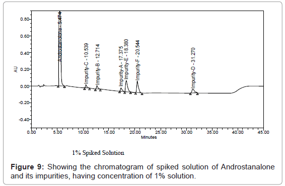 chromatography-separation-techniques-chromatogram-spiked-Androstanalone