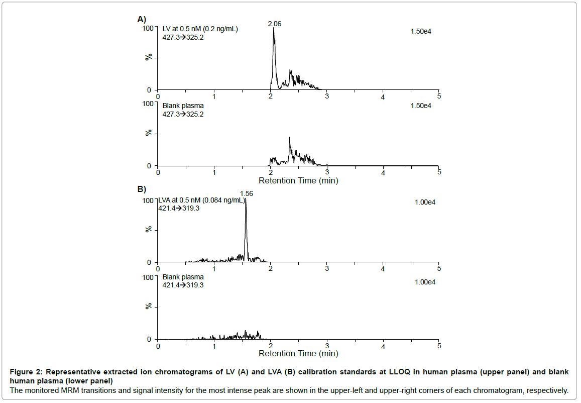 chromatography-separation-techniques-chromatograms-calibration-plasma