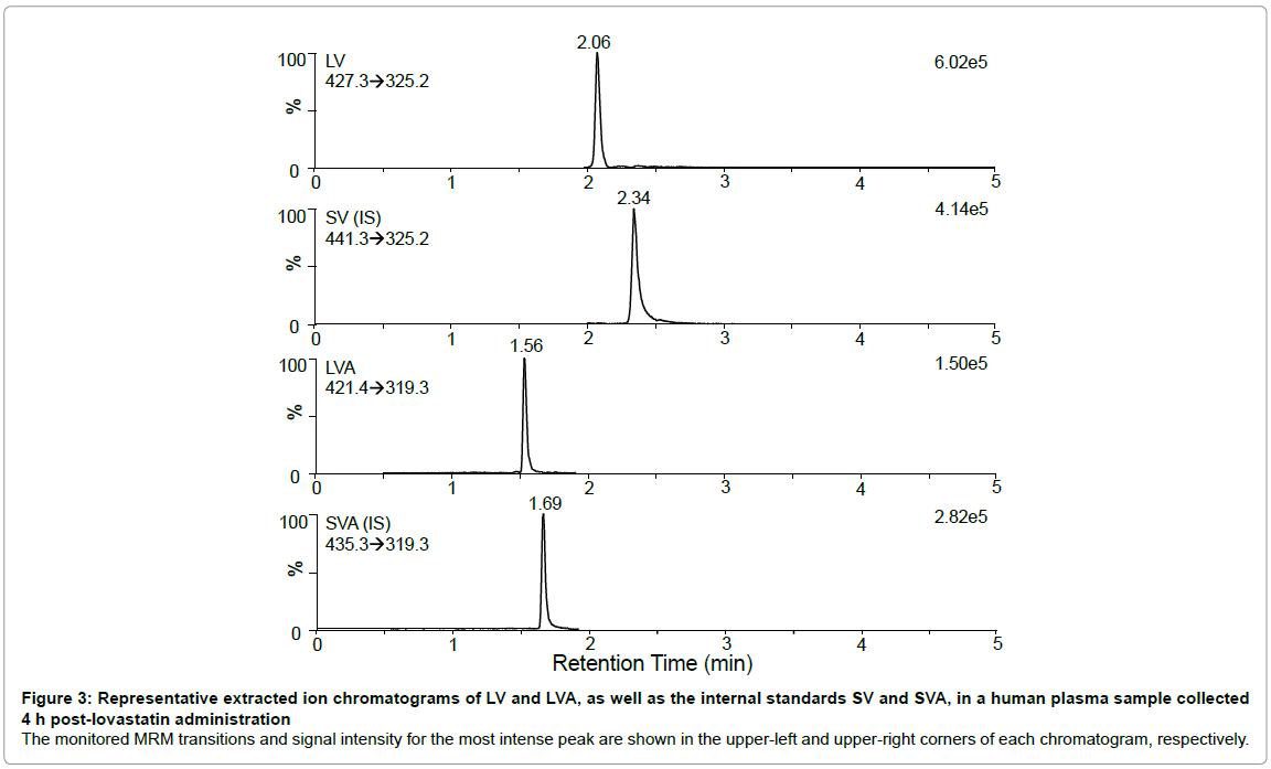 chromatography-separation-techniques-chromatograms-post-lovastatin