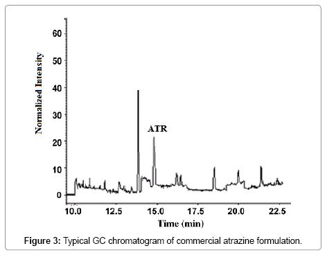 chromatography-separation-techniques-commercial-atrazine
