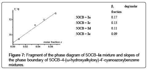 chromatography-separation-techniques-cyanoazoxybenzene