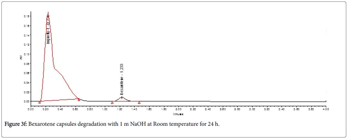 chromatography-separation-techniques-degradation