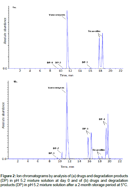chromatography-separation-techniques-degradation-products