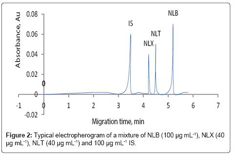 chromatography-separation-techniques-electropherogram