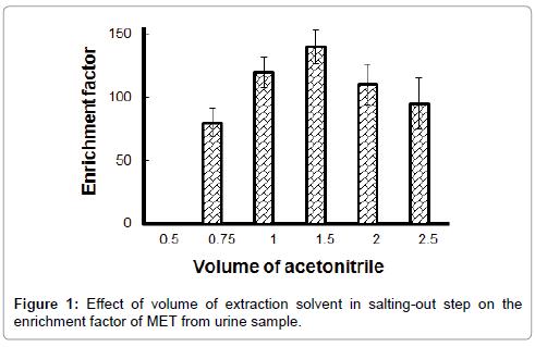 chromatography-separation-techniques-enrichment-factor