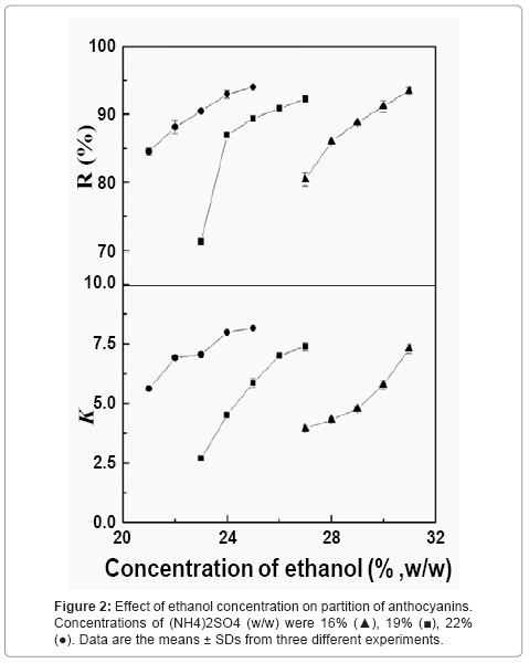 chromatography-separation-techniques-ethanol-concentration