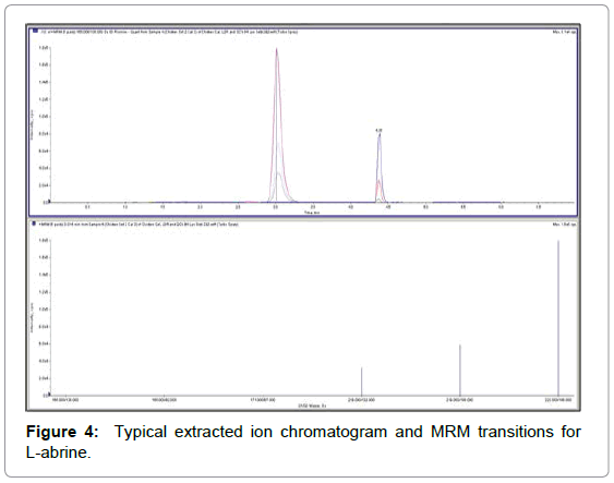 chromatography-separation-techniques-extracted-chromatogram-transitions