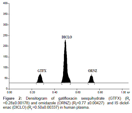 chromatography-separation-techniques-human-plasma