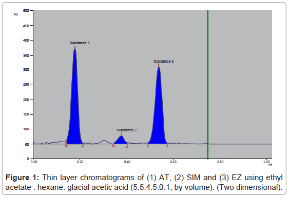 chromatography-separation-techniques-layer-chromatograms-ethyl
