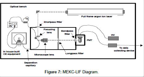 chromatography-separation-techniques-liquid-chromatography
