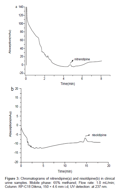 chromatography-separation-techniques-methanol-Flow-rate