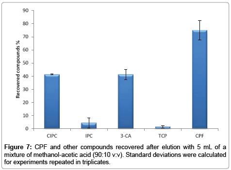 chromatography-separation-techniques-methanol-acetic