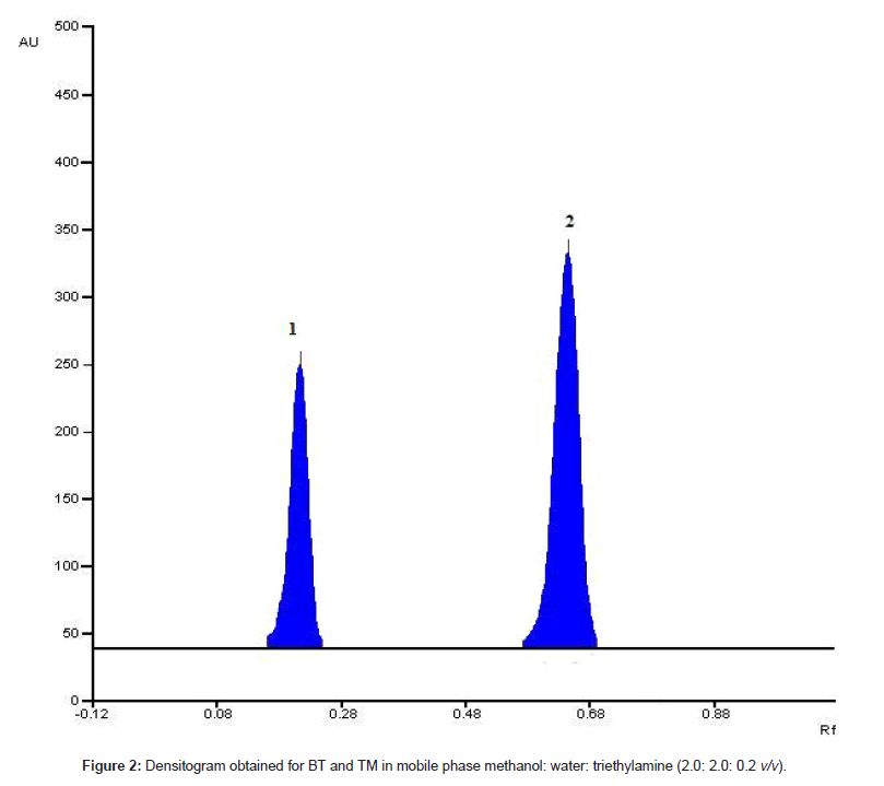 chromatography-separation-techniques-mobile-phase