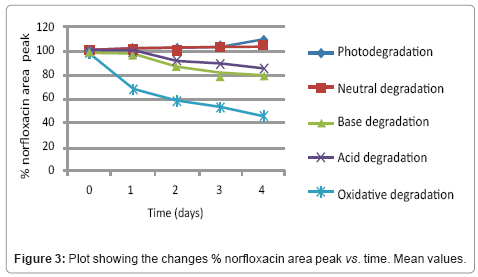 chromatography-separation-techniques-norfloxacin-area