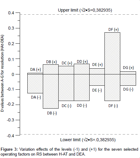 chromatography-separation-techniques-operating-factors