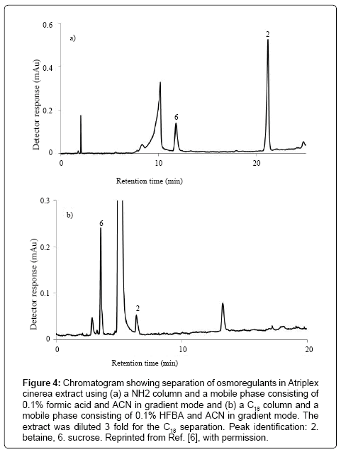 chromatography-separation-techniques-osmoregulants-Atriplex