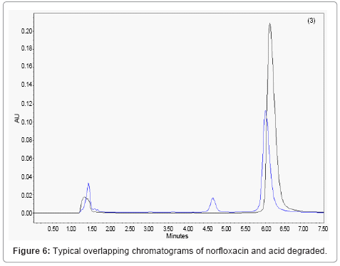 chromatography-separation-techniques-overlapping-chromatograms