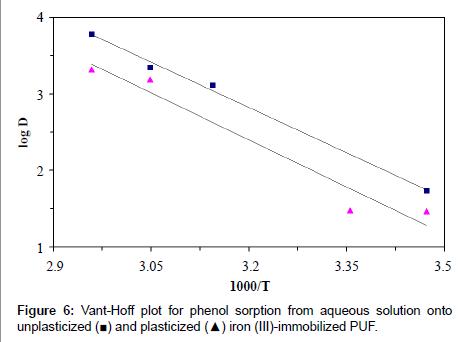 chromatography-separation-techniques-phenol-sorption