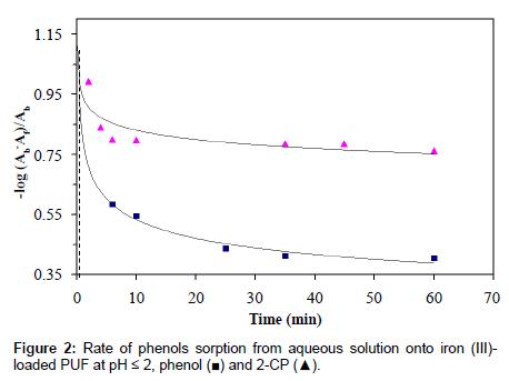 chromatography-separation-techniques-phenols-sorption