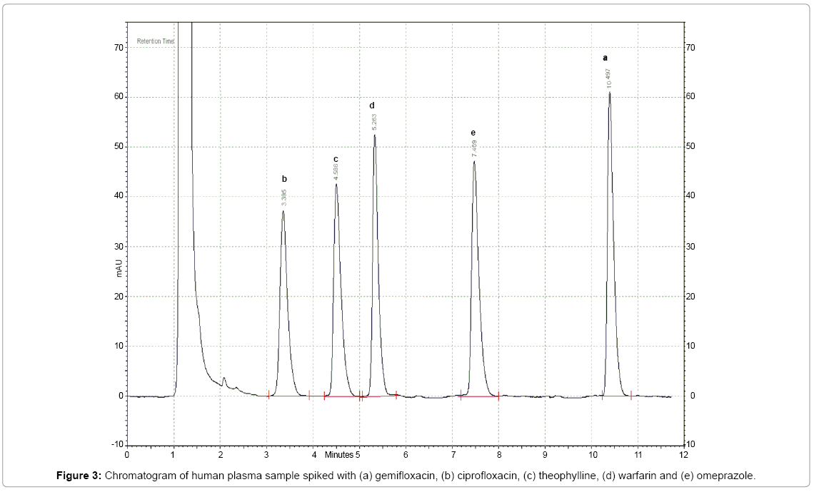 chromatography-separation-techniques-plasma-sample