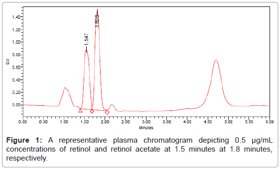 chromatography-separation-techniques-representative-plasma-chromatogram