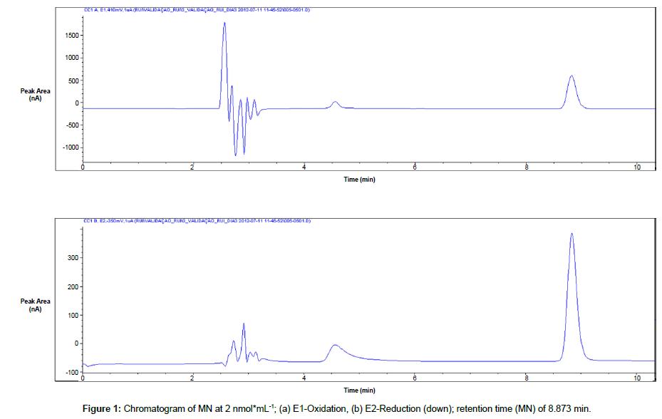 chromatography-separation-techniques-retention-time