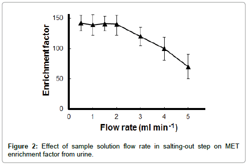 chromatography-separation-techniques-salting-out-step