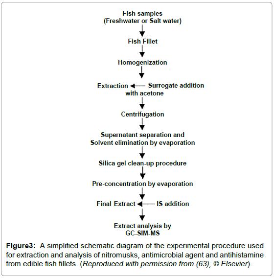 chromatography-separation-techniques-schematic-extraction-nitromusks