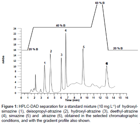 Reliable And Sensitive Spe Hplc Dad Screening Of Endocrine