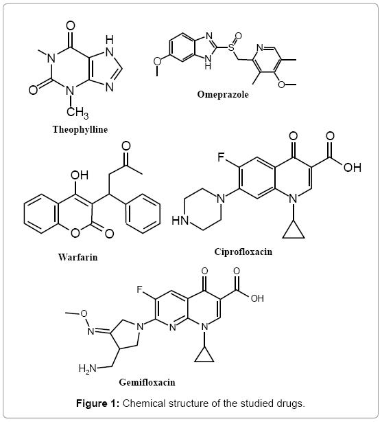 chromatography-separation-techniques-studied-drugs