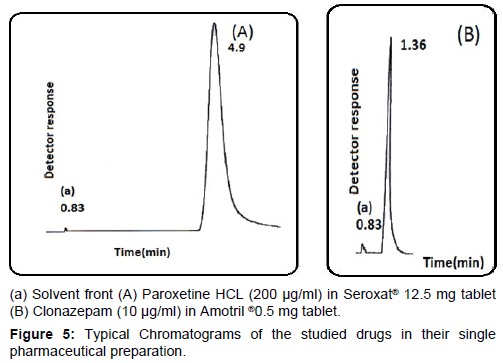 chromatography-separation-techniques-studied-drugs-single