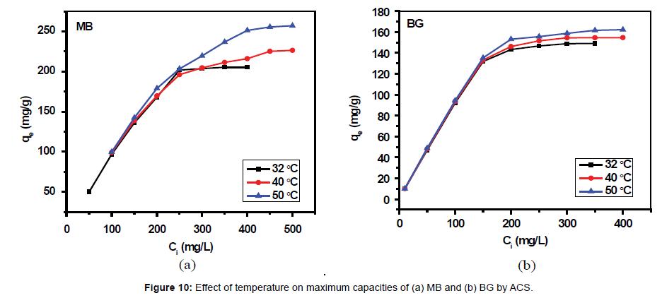 chromatography-separation-techniques-temperature-maximum-capacities
