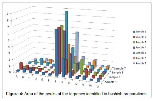 chromatography-separation-techniques-terpenes-identified-hashish-preparations