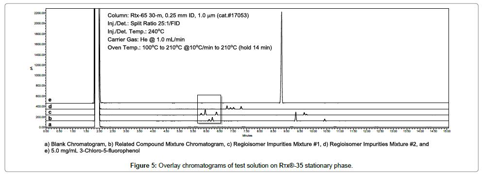 chromatography-separation-techniques-test-solution