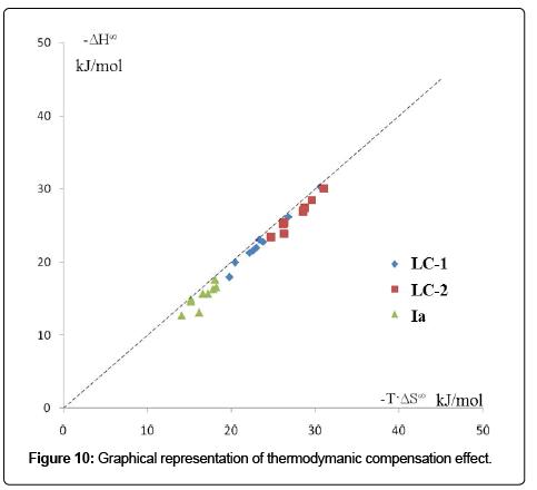 chromatography-separation-techniques-thermodymanic-compensation
