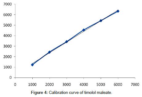 chromatography-separation-techniques-timolol-maleate