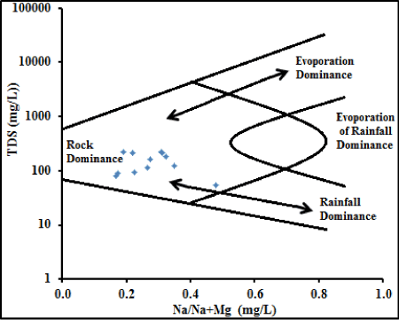 Assessment of drinking and irrigation water quality of surface water figure 3 gibbs diagram 26 ccuart Choice Image