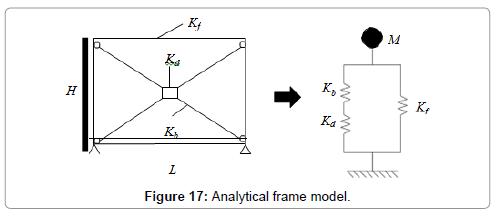 civil-environmental-engineering-Analytical-frame-model