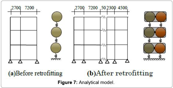 civil-environmental-engineering-Analytical-model