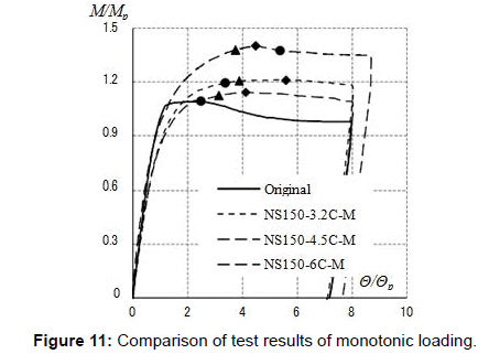 civil-environmental-engineering-Comparison-results-monotonic