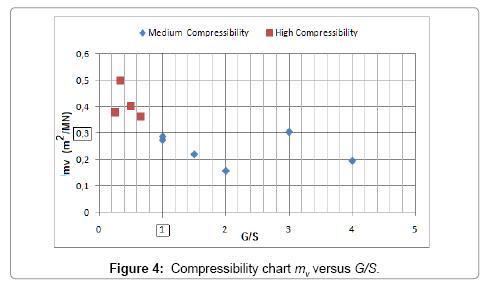 civil-environmental-engineering-Compressibility-chart